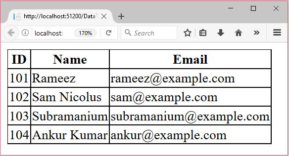 ADO Net Datatables - javatpoint