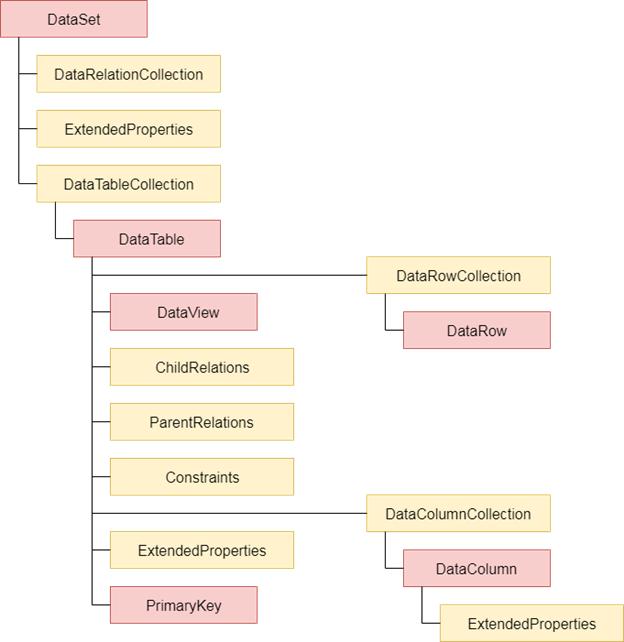 ADO Net Introduction 1