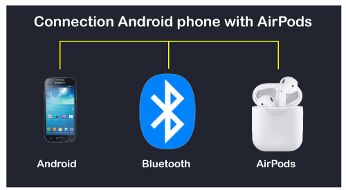 Do AirPods work with Android