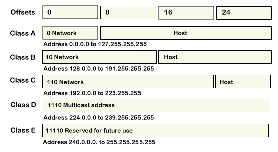 IP Address Format and Table