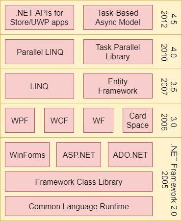 ASP Net 1