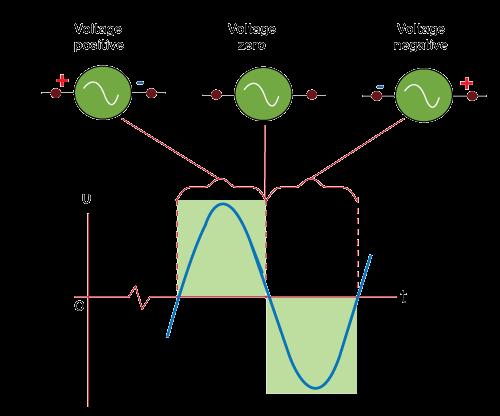 AC: Alternating Current