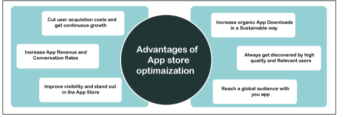 ASO-App Store Optimization