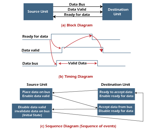 Asynchronous Data Transfer in Computer Organization