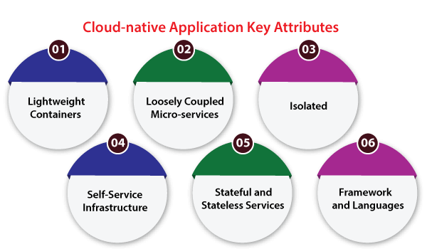 Cloud-Native Applications