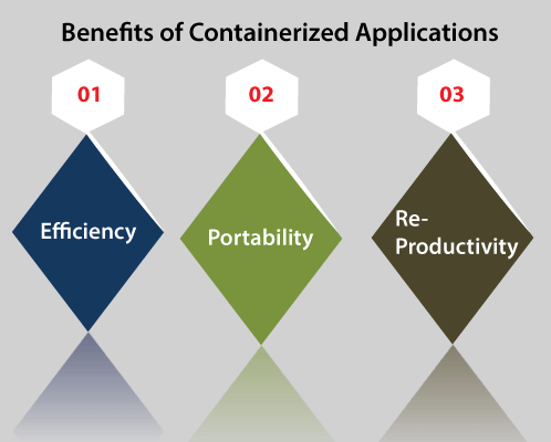 Containerized Applications