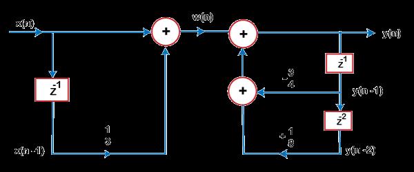Digital Signal Processing MCQ
