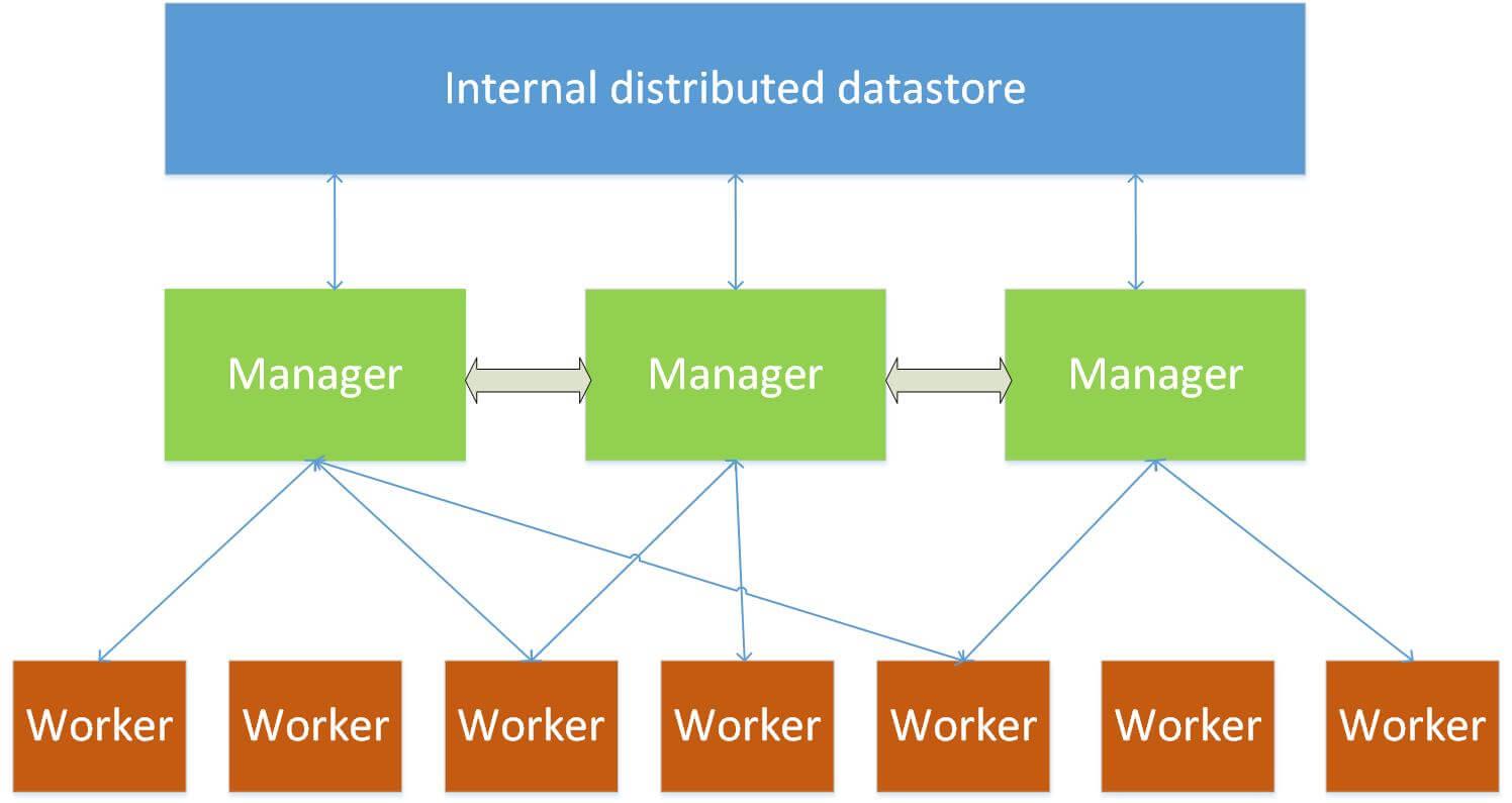 What is a Docker Swarm?