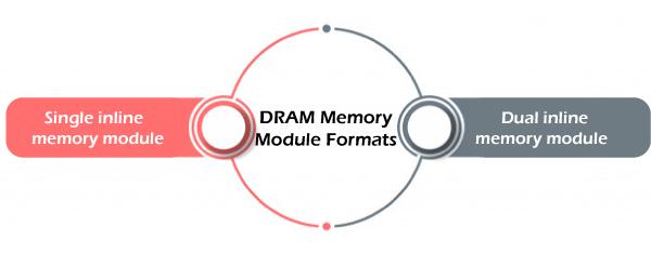 DRAM in Computer Organization