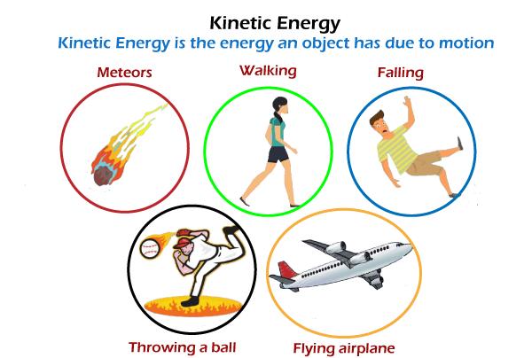 Formula of Kinetic Energy