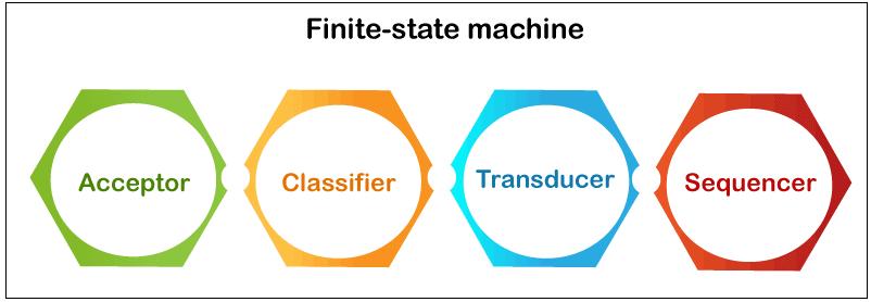 FSM Machine