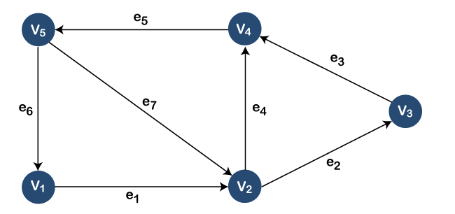 Graphs Examples