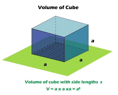 How to Calculate volume of an object