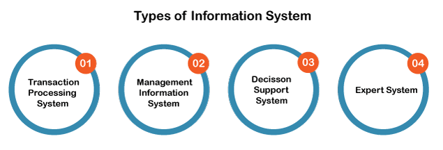 Information System Definition
