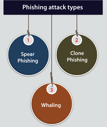 Phishing Attack Meaning