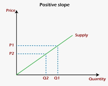 POSITIVE AND NEGATIVE SLOPE