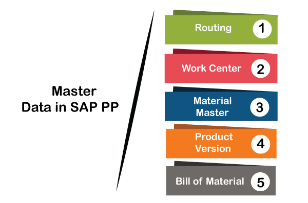 Introduction to sap PP