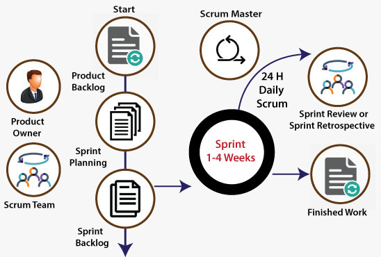 Scrum Meaning