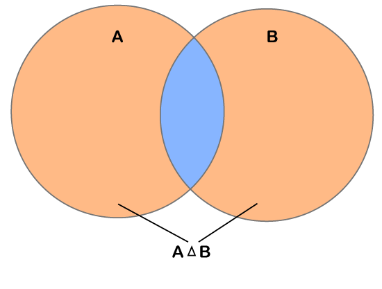 Symmetric difference between two sets