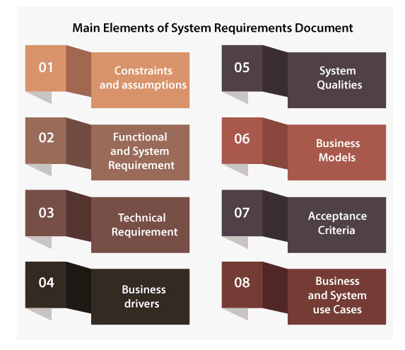 System Requirements Document