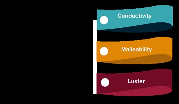 Three properties of metals