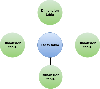 Types of Facts Table