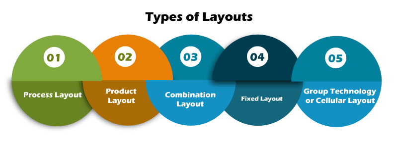 Types of Layouts
