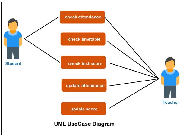 Use-Case Model