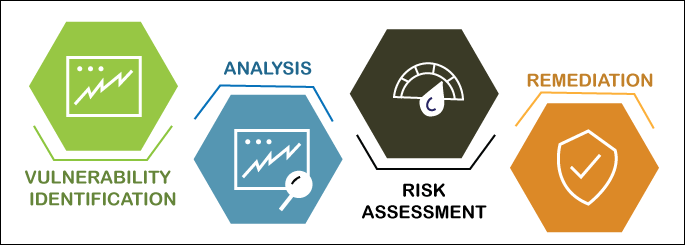 Vulnerability Assessment and Scanning Tools
