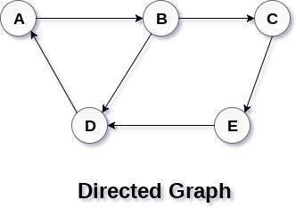 What is an adjacency matrix