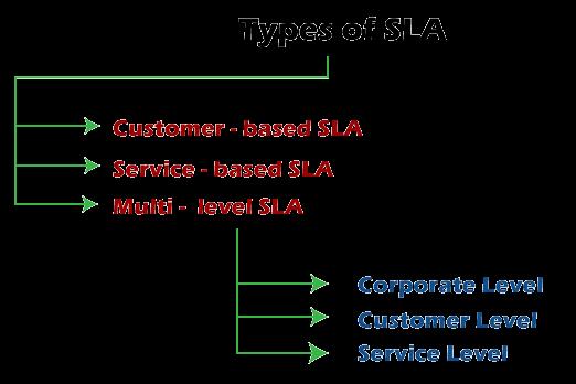 What is an SLA