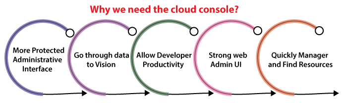 What is Cloud Console