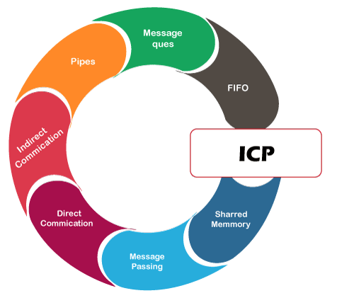 What is Inter Process Communication