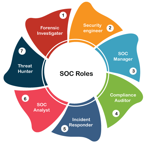 What is Security Operation Center