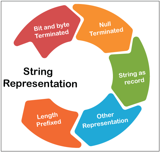 What is String in Programming