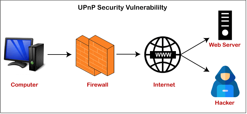 What is UPnP