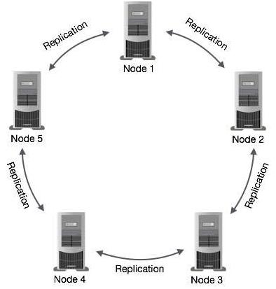 Cassandra Architecture 1