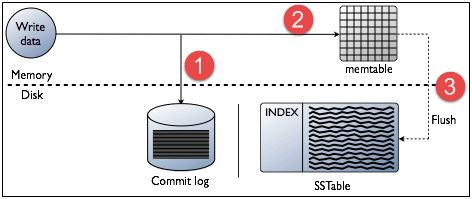 Cassandra Architecture 2