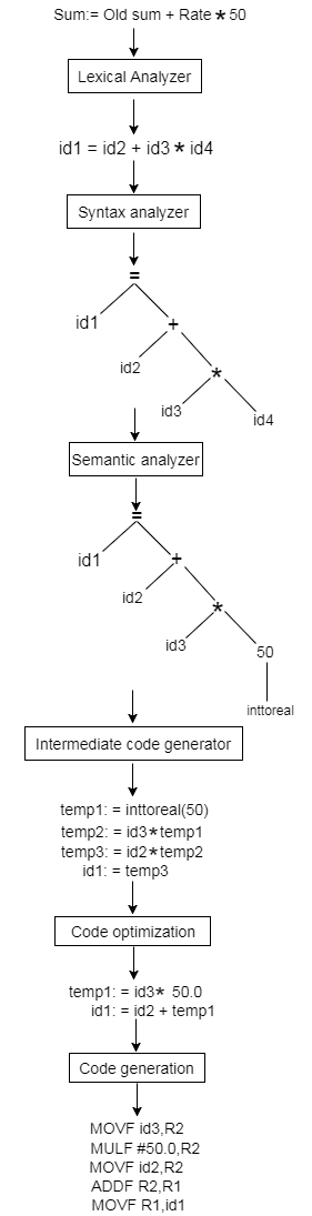 Compiler Phases 1