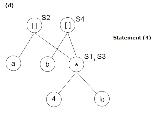 DAG representation for basic blocks 3
