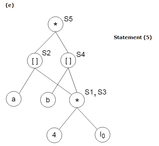 DAG representation for basic blocks 4