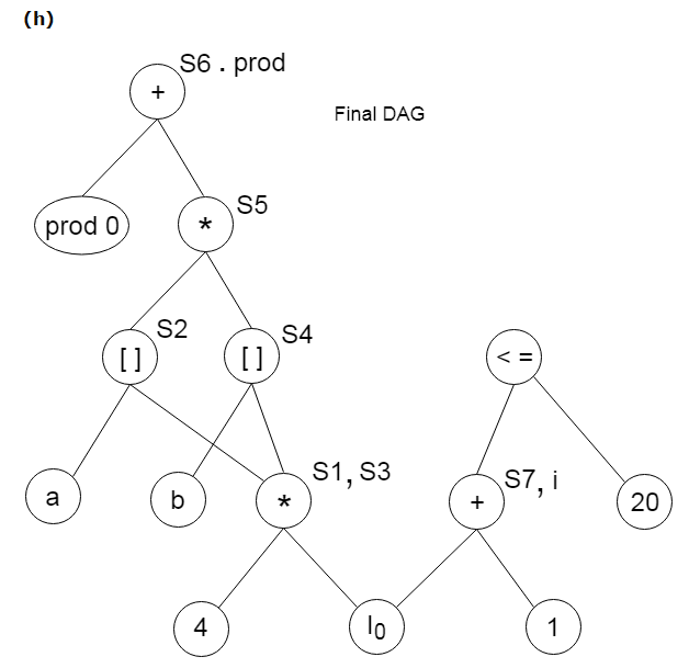 DAG representation for basic blocks 7