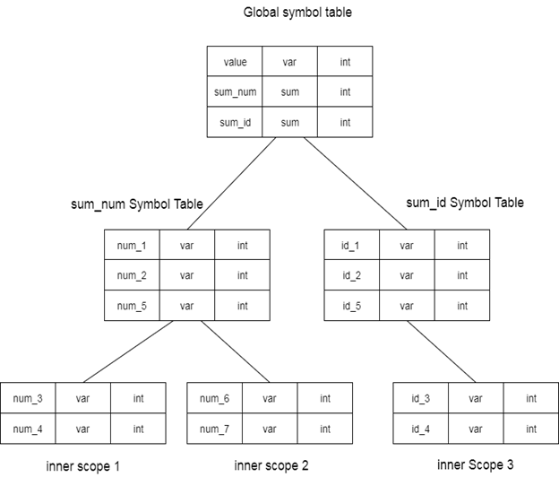 Data structure for symbol table