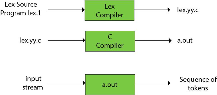 LEX - javatpointJavatpoint