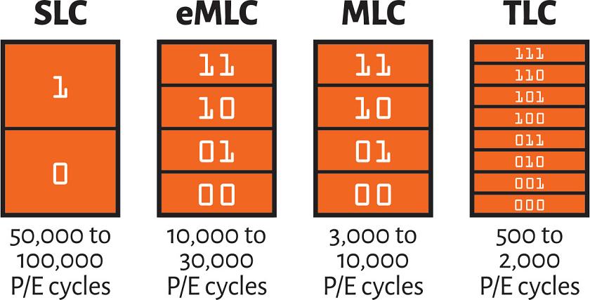 MLC vs. TLC vs. SLC NAND Flash