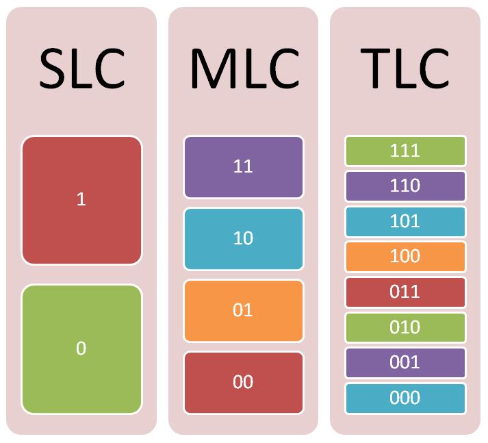 Multi-Level Cell (MLC)