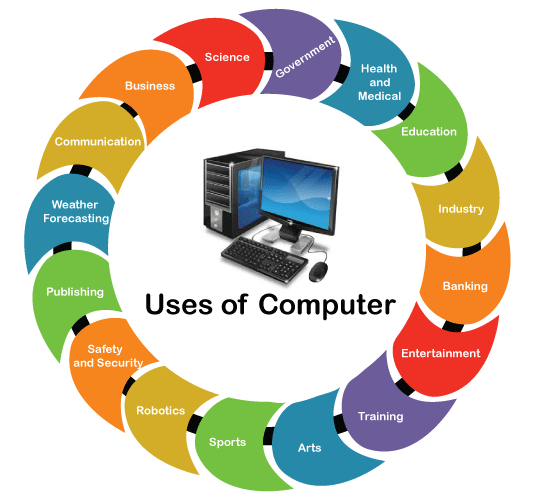 Uses of Computer
