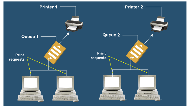 What is a Print Spooler