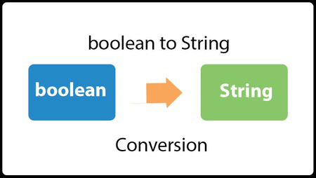 Java Convert boolean to String
