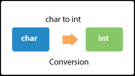 Java Convert char to int